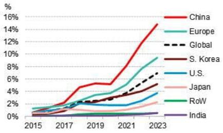 Bloomberg New Energy Finance