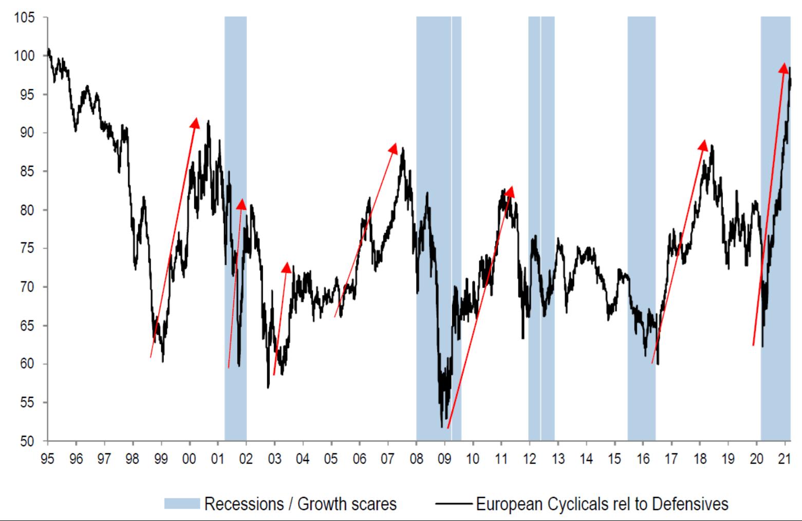 Cyclicals At Long Term Highs Versus Defensives